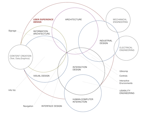 A Venn diagram by Dan SAFFER depicting the enormity of User Experience Design